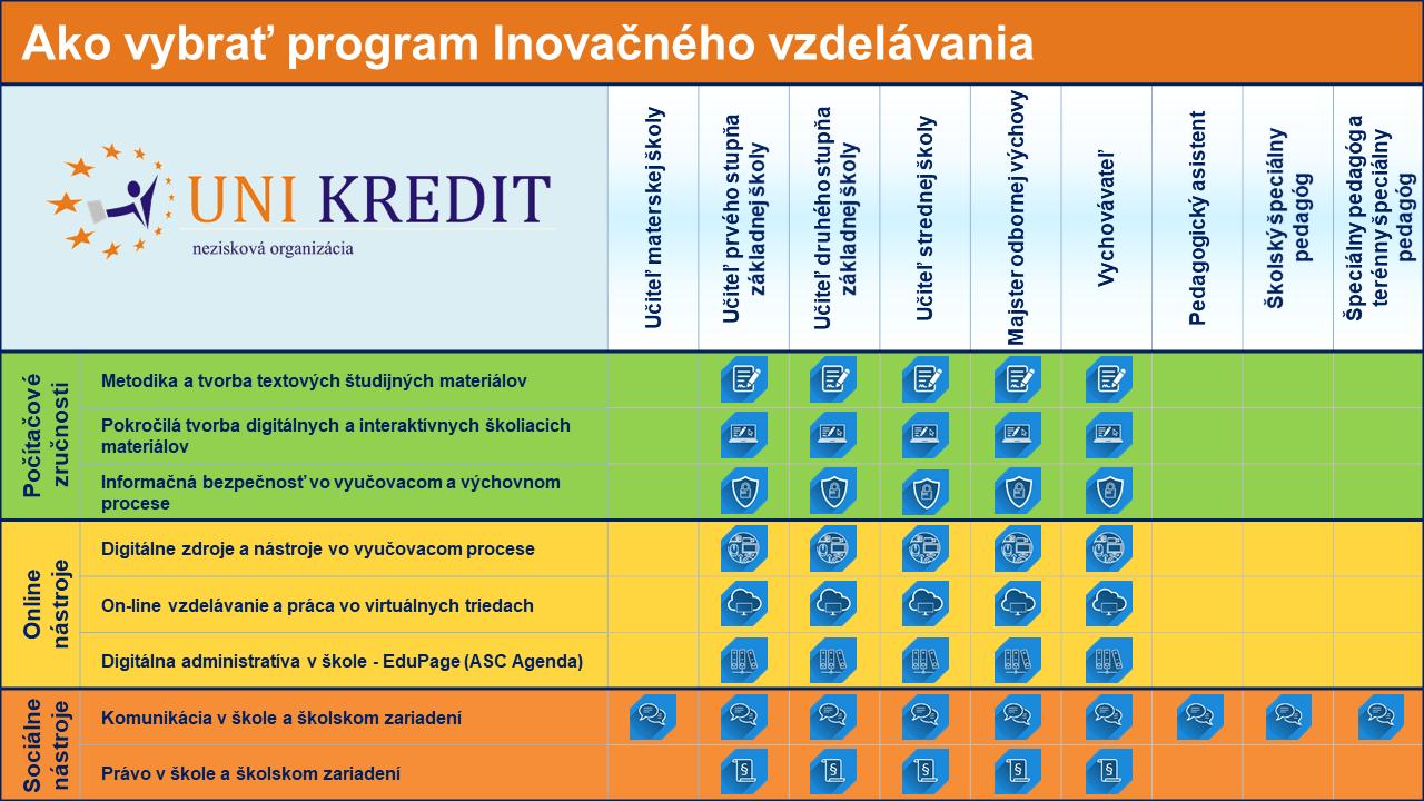 Zoznam programov inovačného vzdelávania